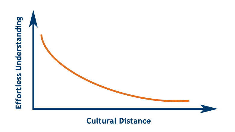 Graph showing understanding decrease when cultural distance increases