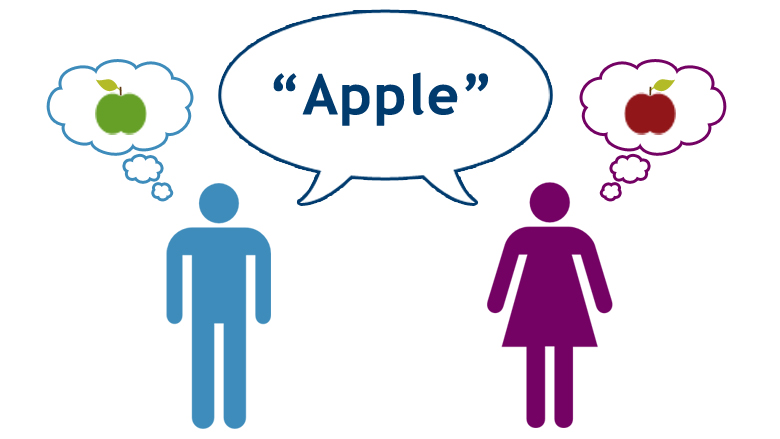 Two people imagine different color apples when they hear the word apple